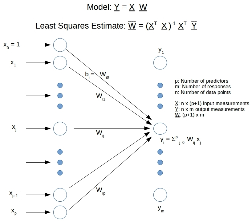 Multivariate Regression with Neural Networks: Unique, Exact