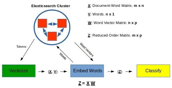 Word Embeddings and Document Vectors: Part 2  Classification