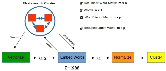 Want to Cluster Text? Try Custom Word-Embeddings! – Data Exploration