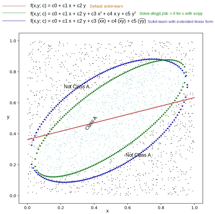 Logistic Regression as a Nonlinear Classifier – Data Exploration